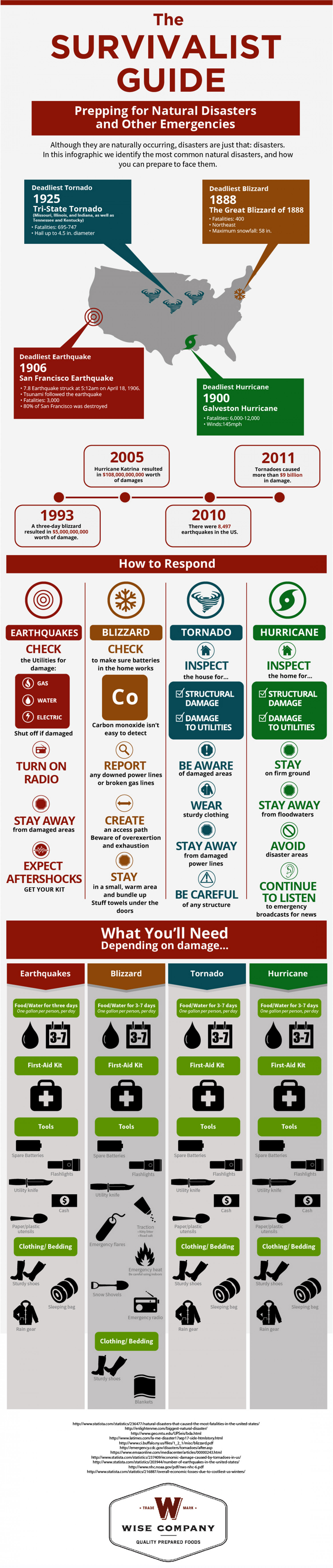 The Survivalist Guide: Prepping for Natural Disasters and Other Emergencies Infographic