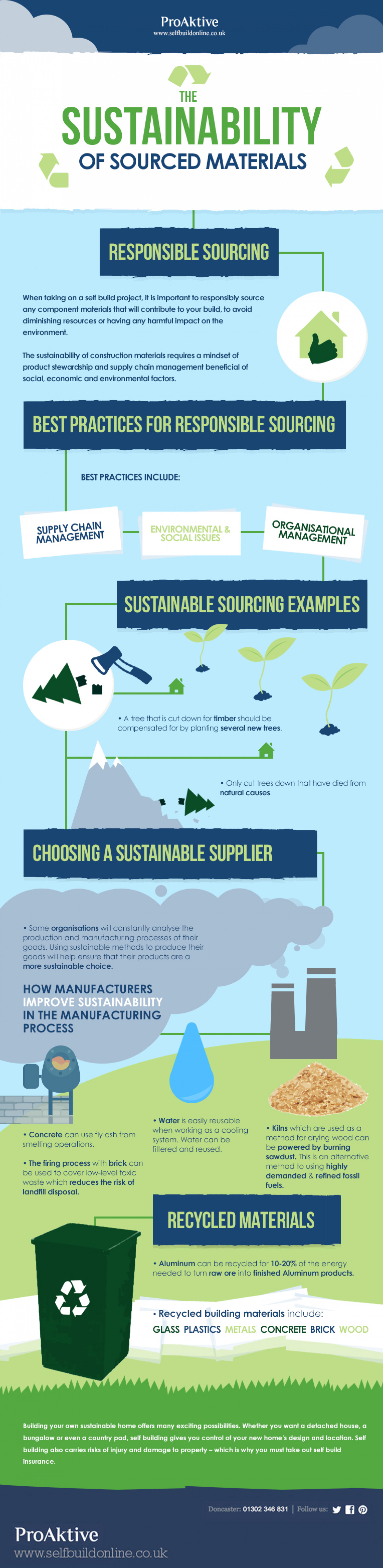 The Sustainability of Sourced Materials Infographic