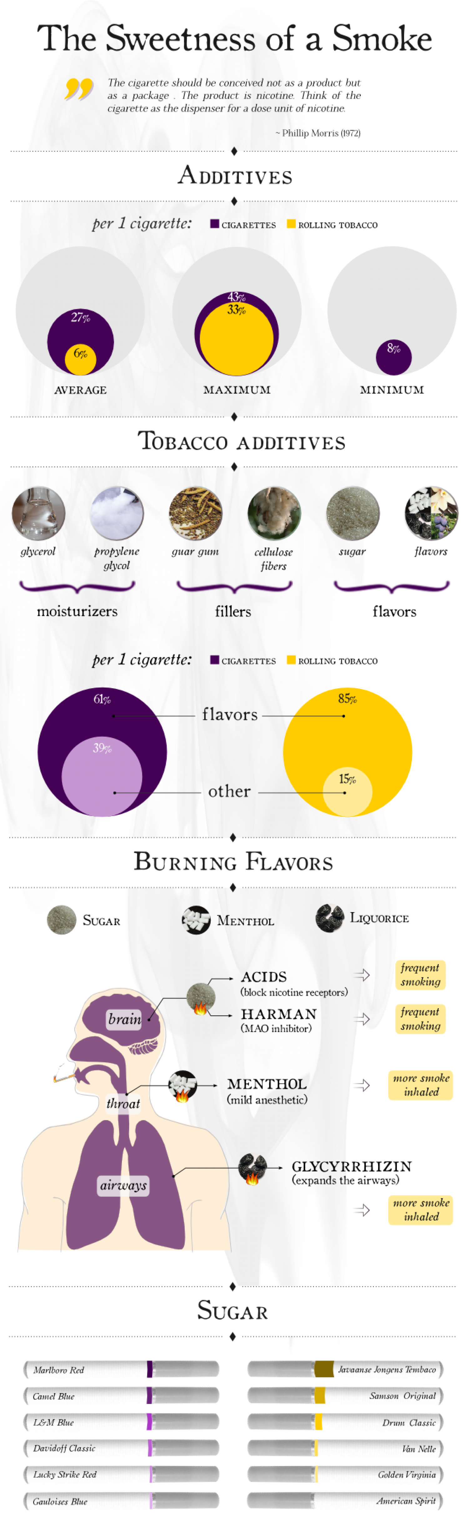 The sweetness of a smoke - about the additive in tobacco Infographic