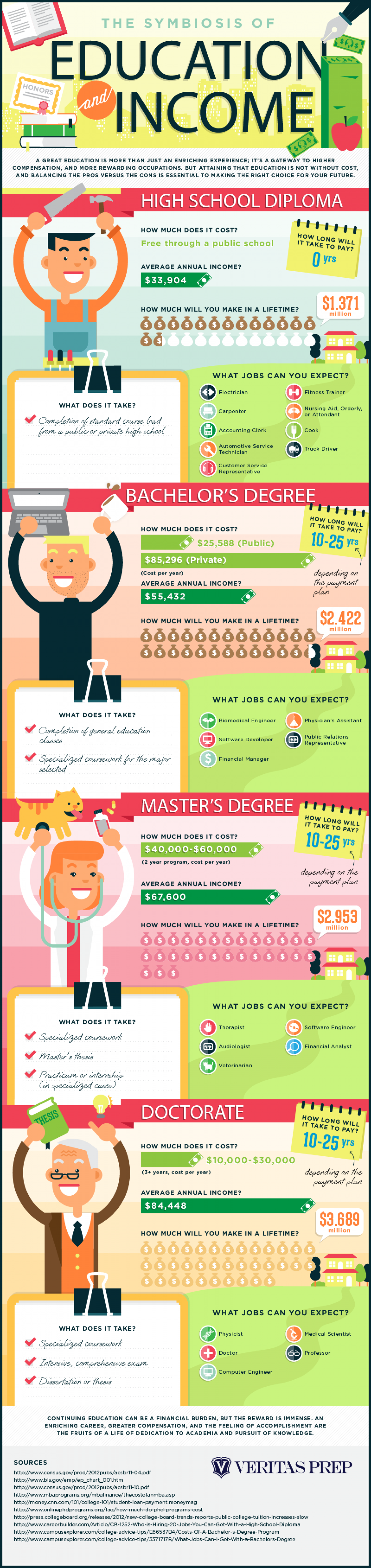 The Symbiosis Between Education and Income Infographic