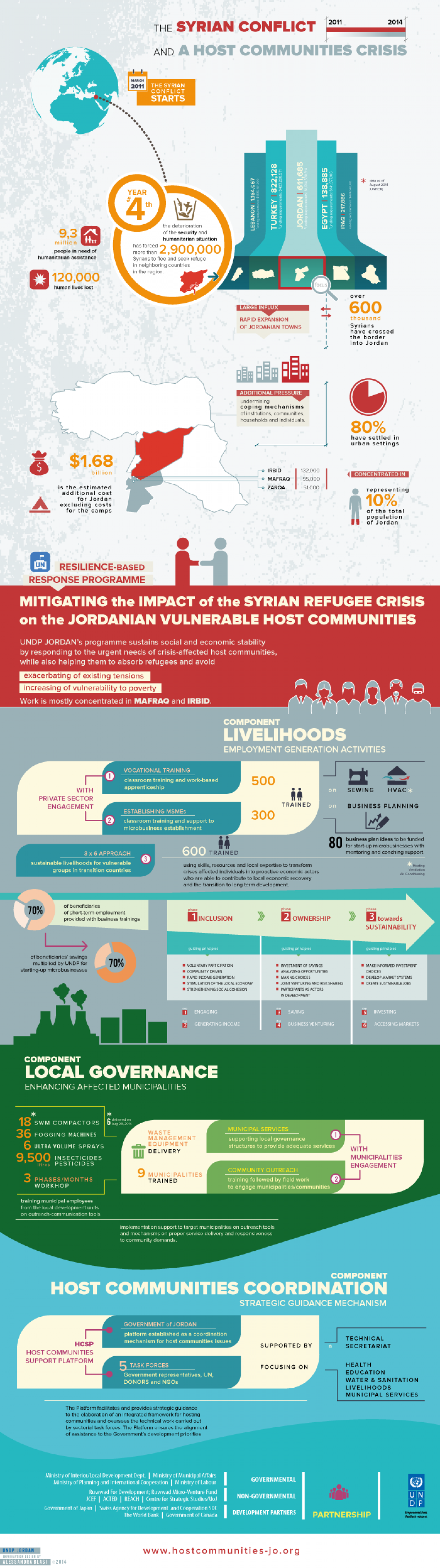 the Syrian conflict and a Host Communities crisis Infographic