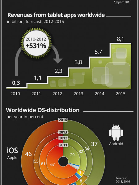 The tablet market Infographic