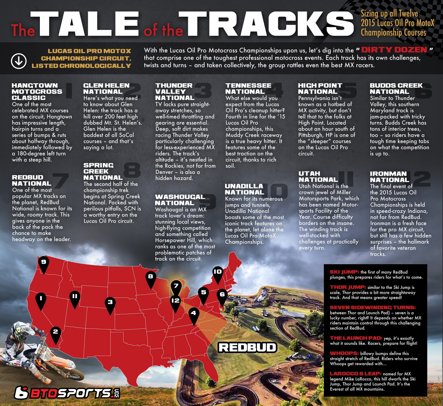 The Tale of the Tracks Infographic