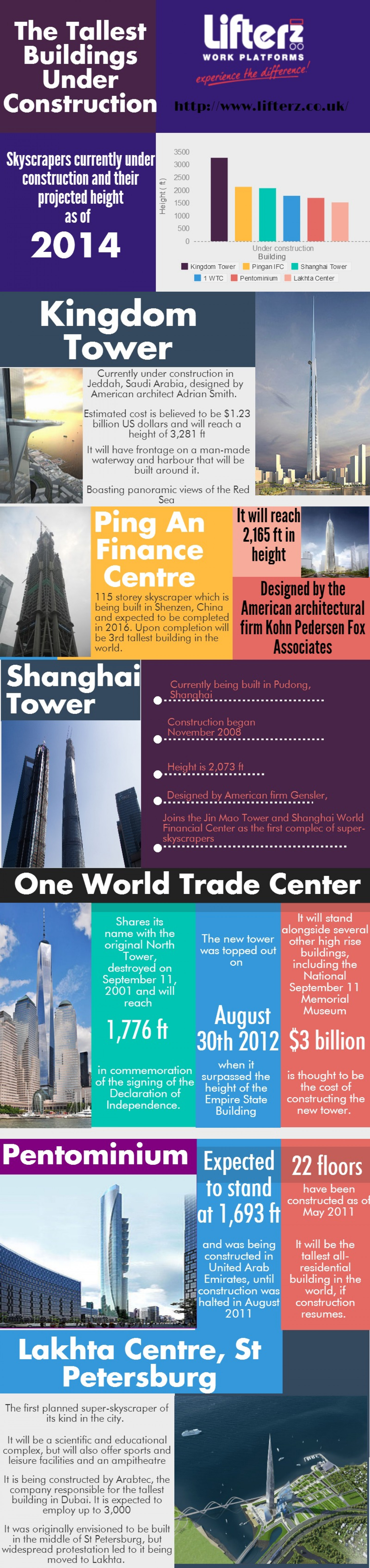 The Tallest Buildings Under Construction Infographic