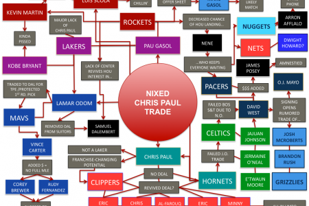The tangled web of Chris Paul, David Stern, and the blockbuster trade Infographic