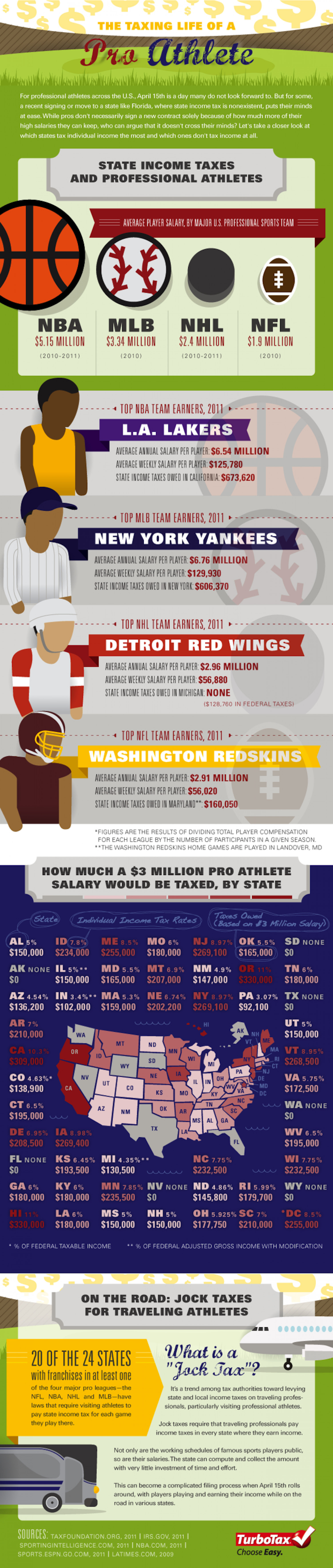 The Taxing LIfe of a Pro Athlete  Infographic