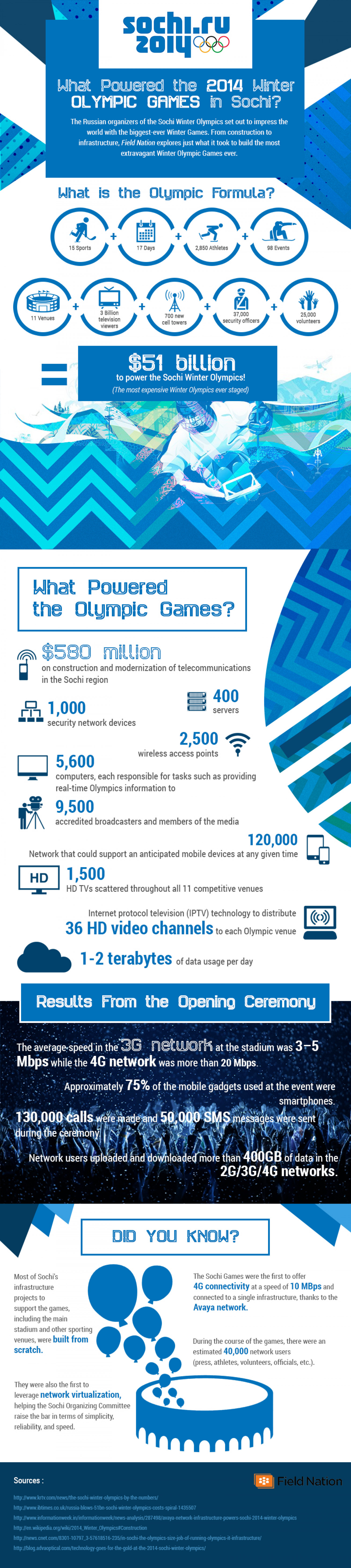 The Tech That Powered The 2014 Sochi Olympics  Infographic