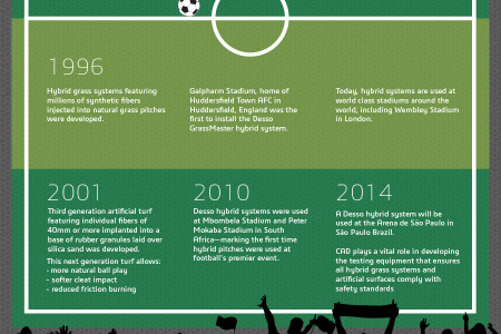 The technology behind football (soccer) Infographic