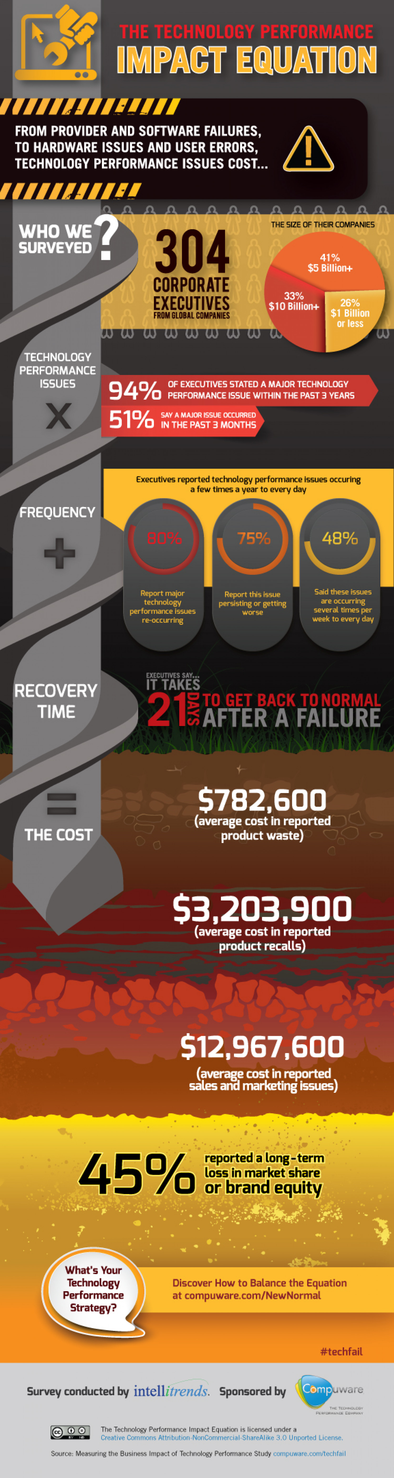 The Technology Performance Impact Equation Infographic