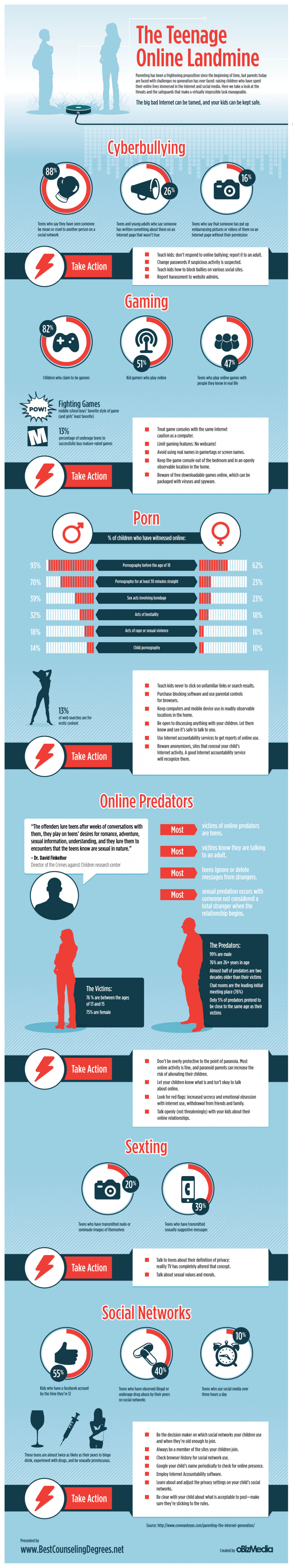 The Teenage Online Landmine Infographic