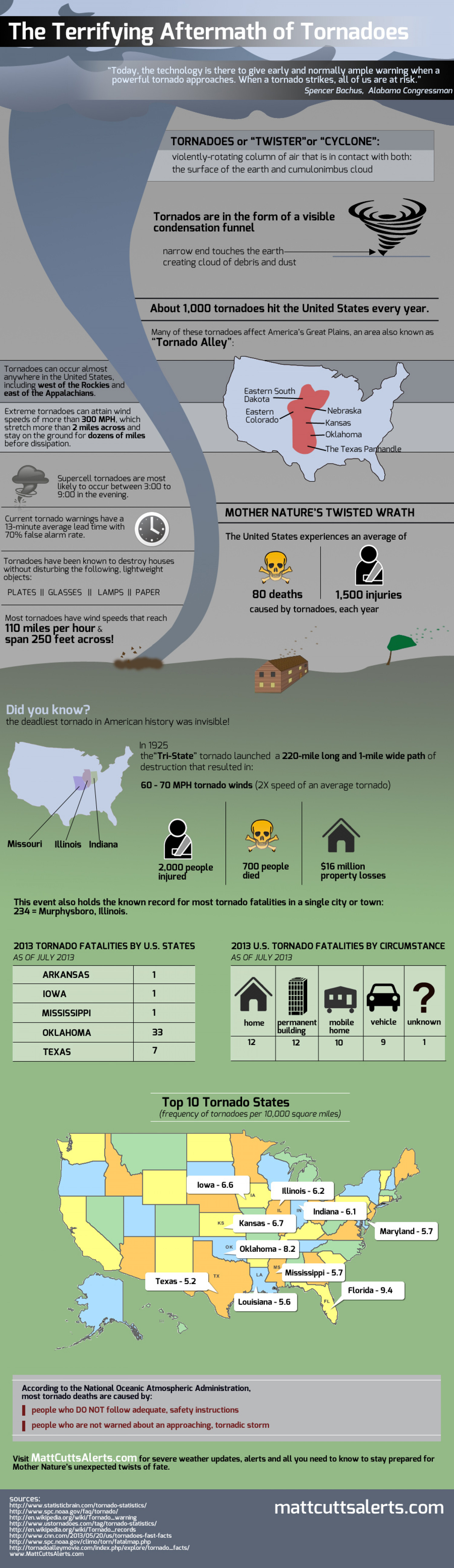 The Terrifying Aftermath of Tornadoes Infographic