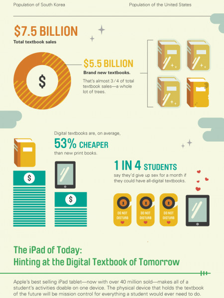 The Textbooks Of Tomorrow Infographic