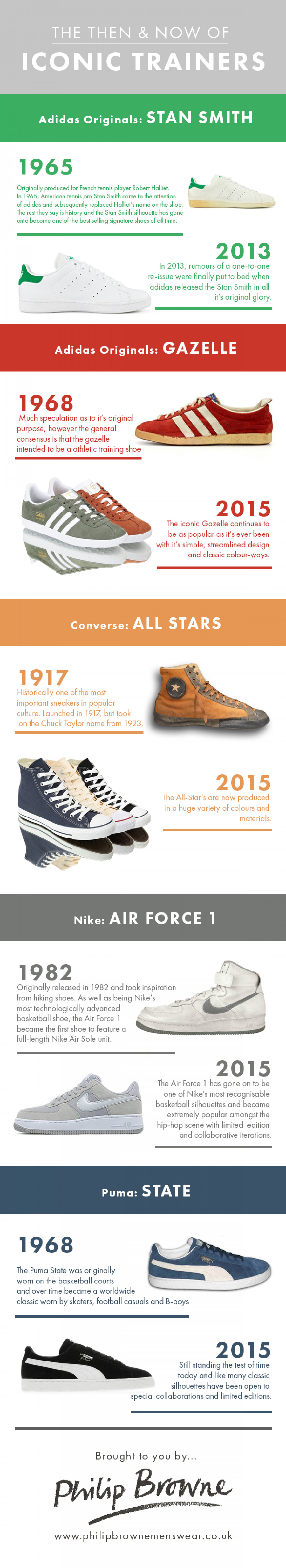 The Then & Now of Iconic Trainers Infographic