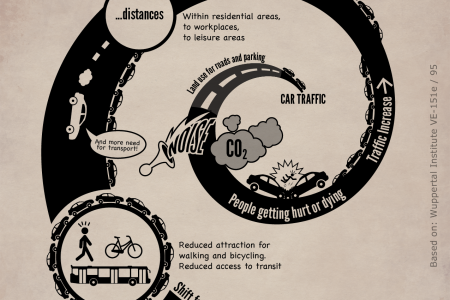 The thing with the car Infographic
