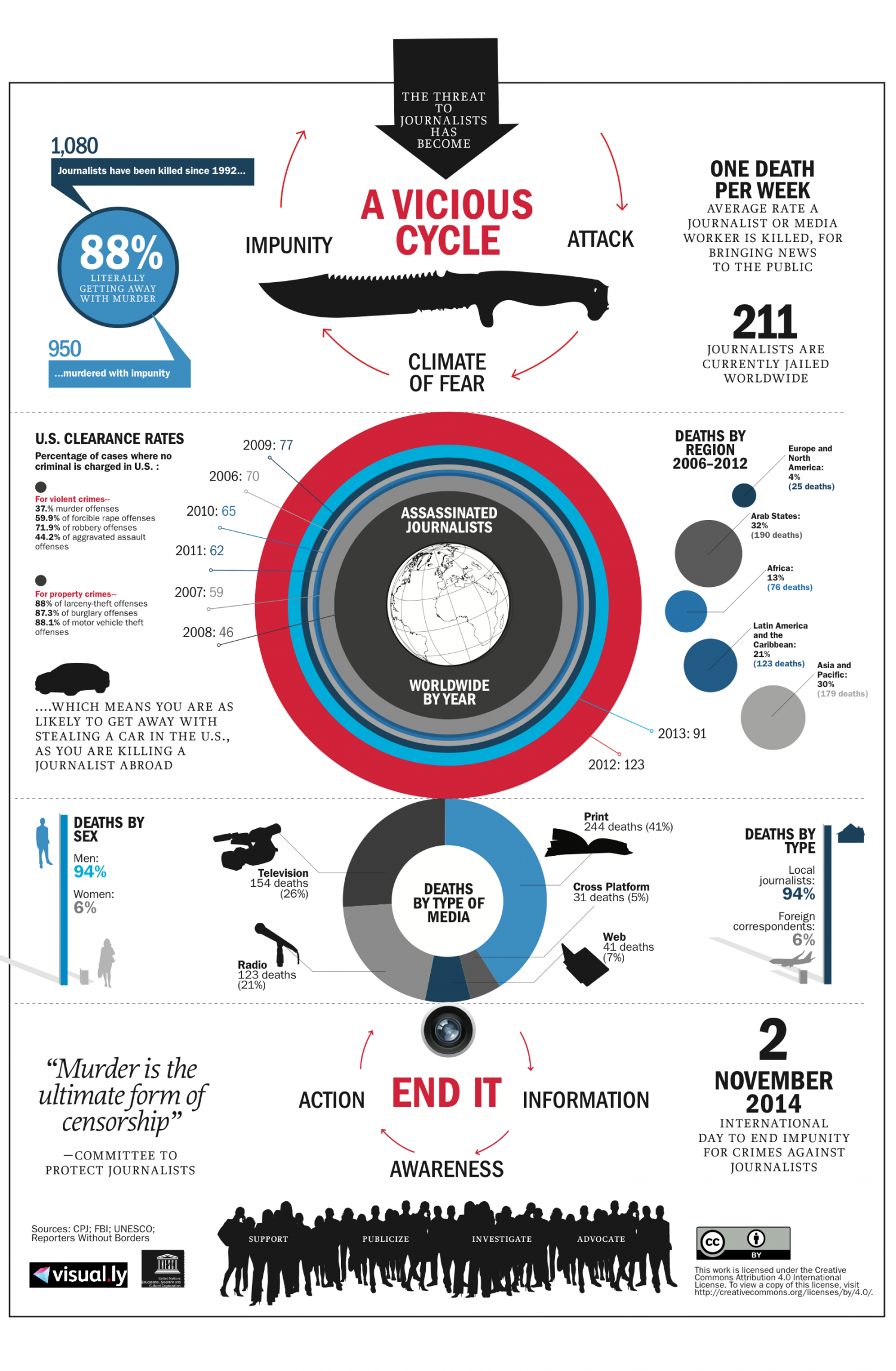 The Threat to Journalists Has Become a Vicious Cycle Infographic