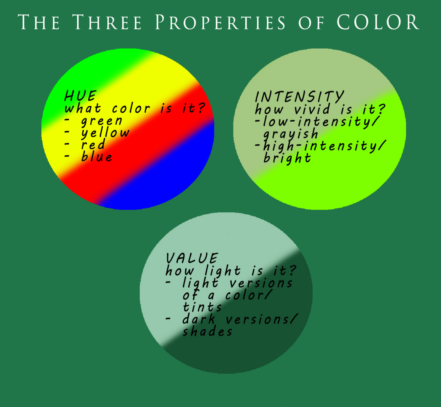 The Three Properties of Color Infographic