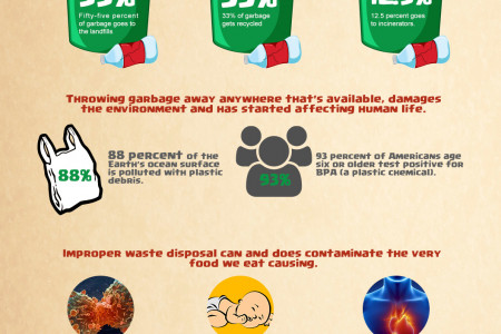 The Time To Act Is Now! Or End Up Neck Deep In Garbage Infographic