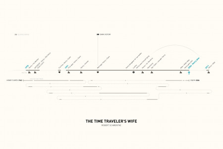 The Time Traveler's Wife Infographic