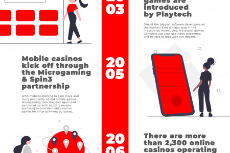 The Timeline of Online Gambling 1994-2020 Infographic