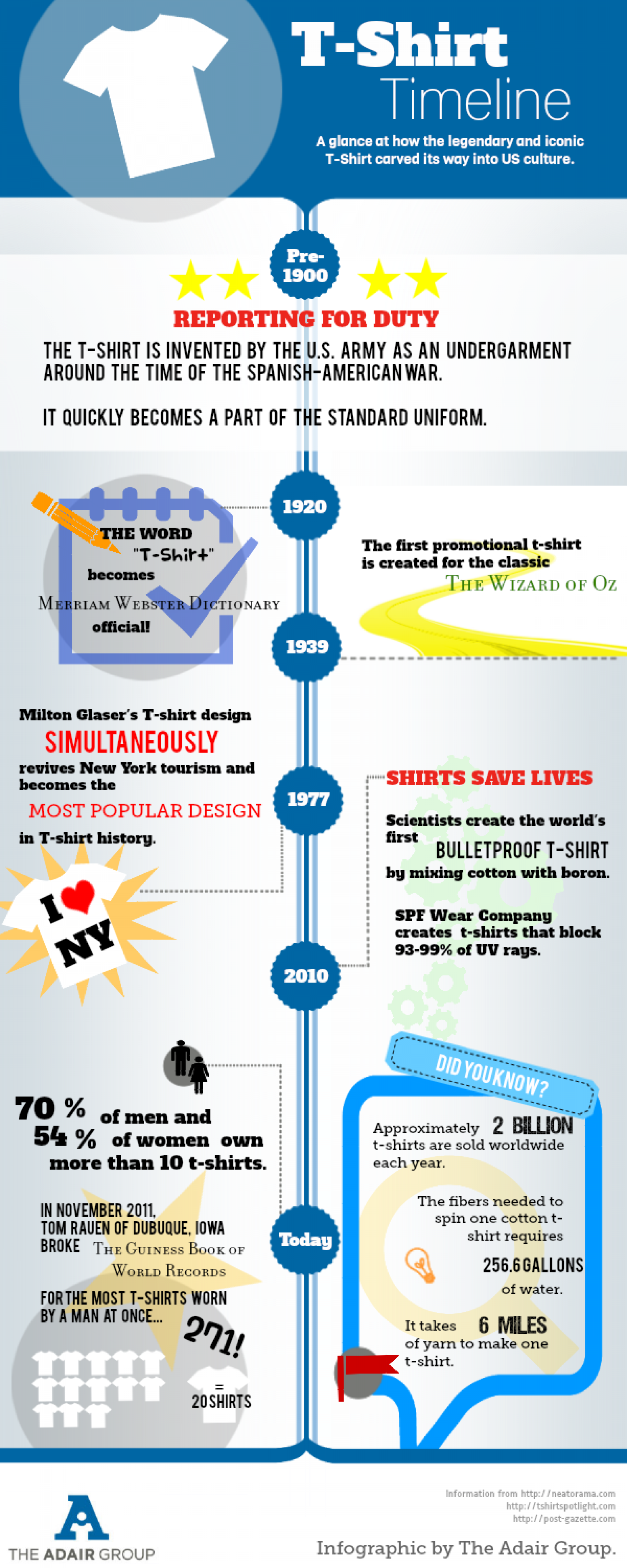 The Timeline of the T-shirt | Visual.ly