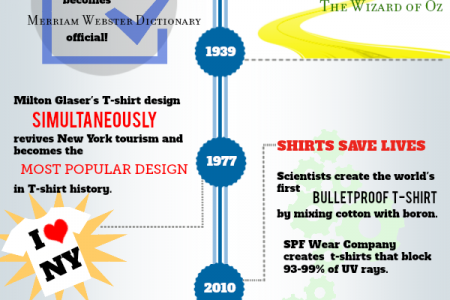The Timeline of the T-shirt Infographic