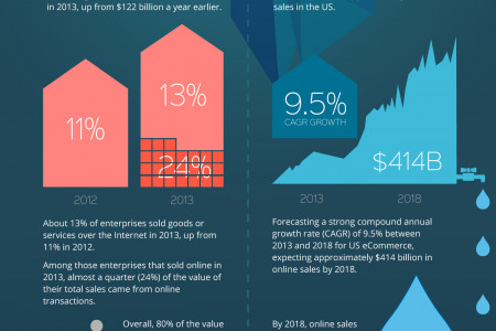 The Tip of the E-Commerce Iceberg Infographic