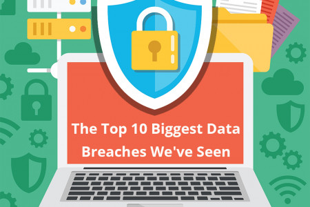 The Top 10 Biggest Data Breaches We've Seen Infographic