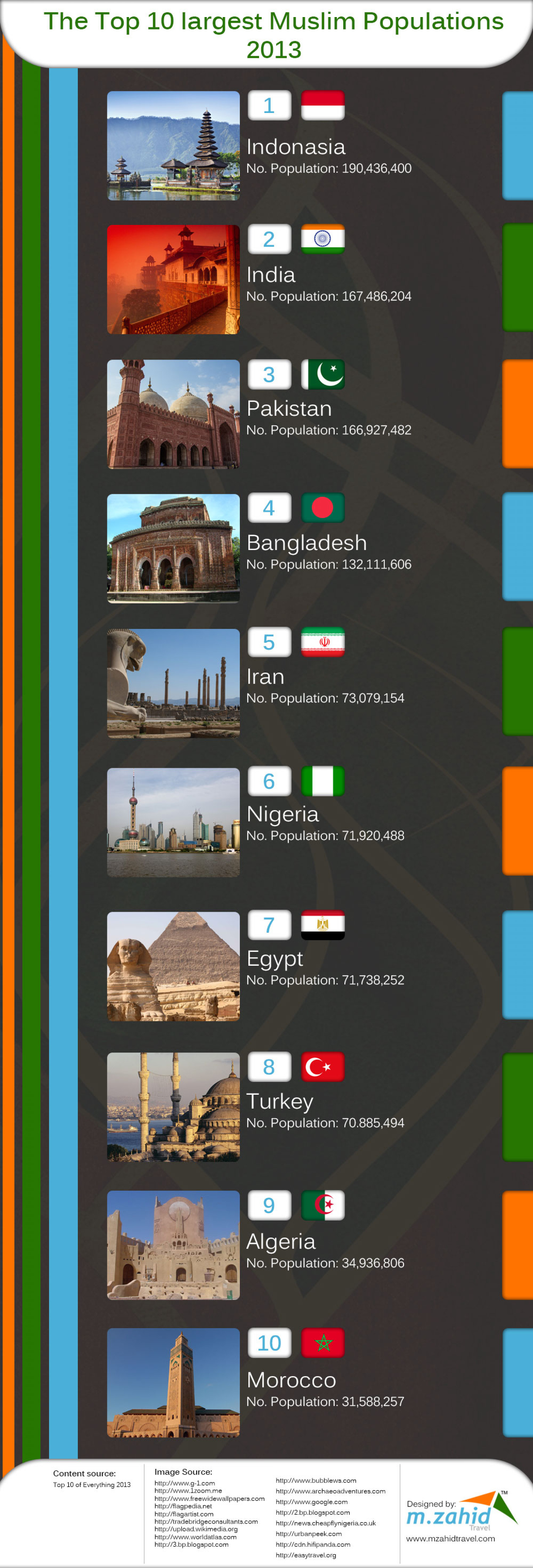 The Top 10 Largest Muslim Populations 2013 Infographic