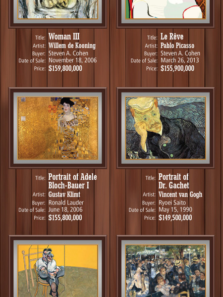 The World's Most Expensive Paintings Ever Sold Infographic
