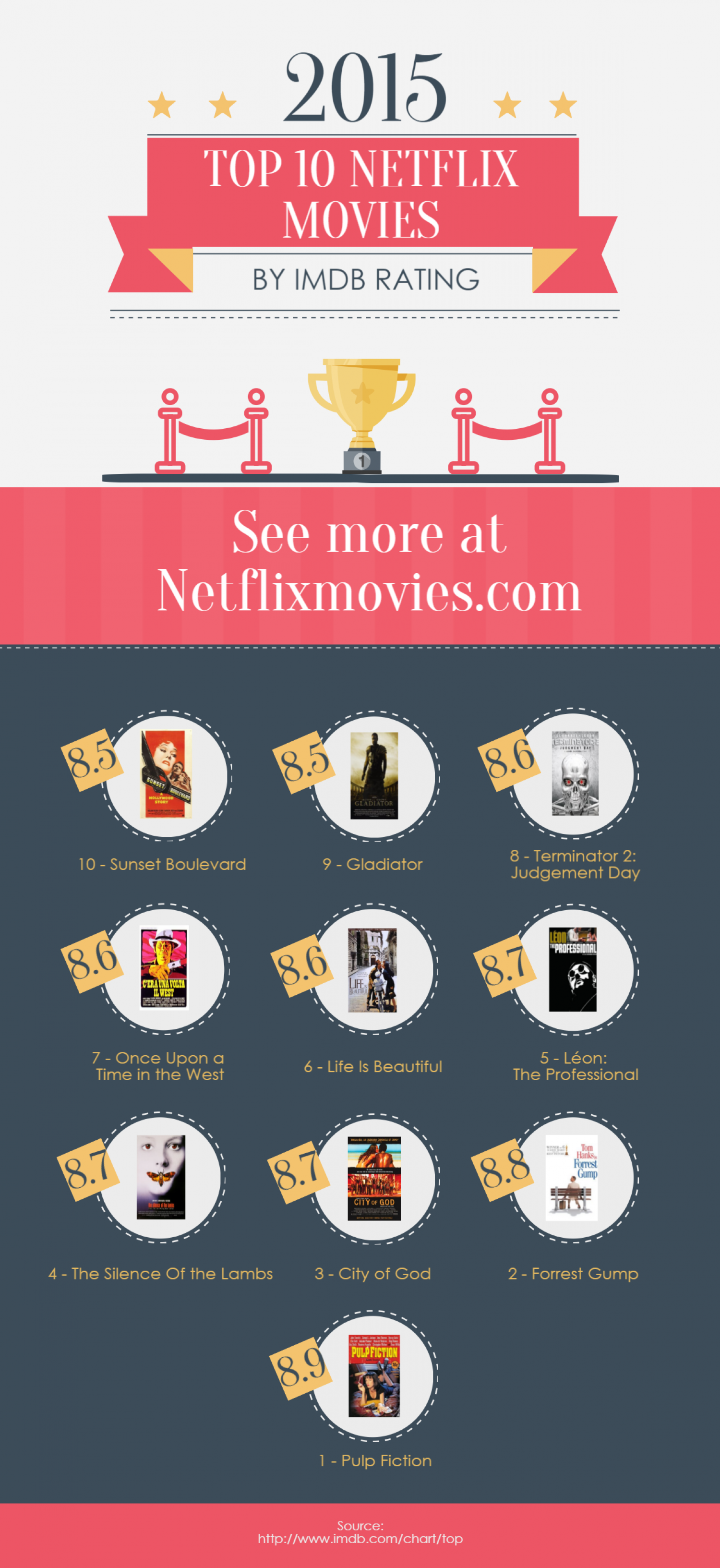 The Top 10 Movies On Netflix By IMDB Score Infographic