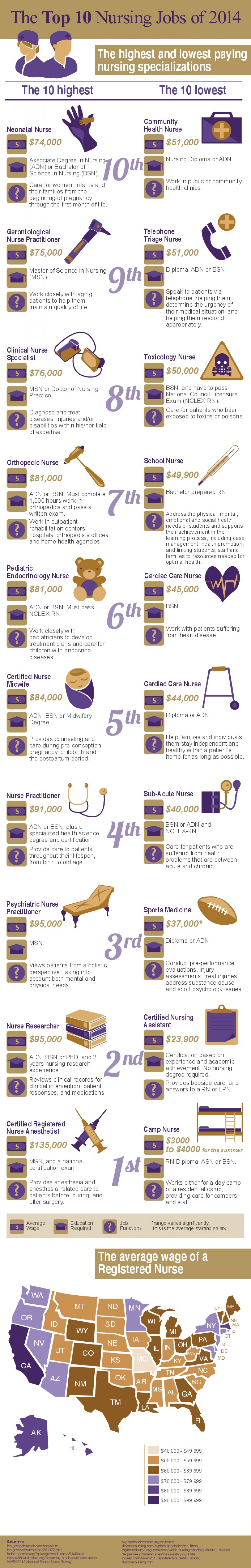 The Top 10 Nursing Jobs of 2014 Infographic