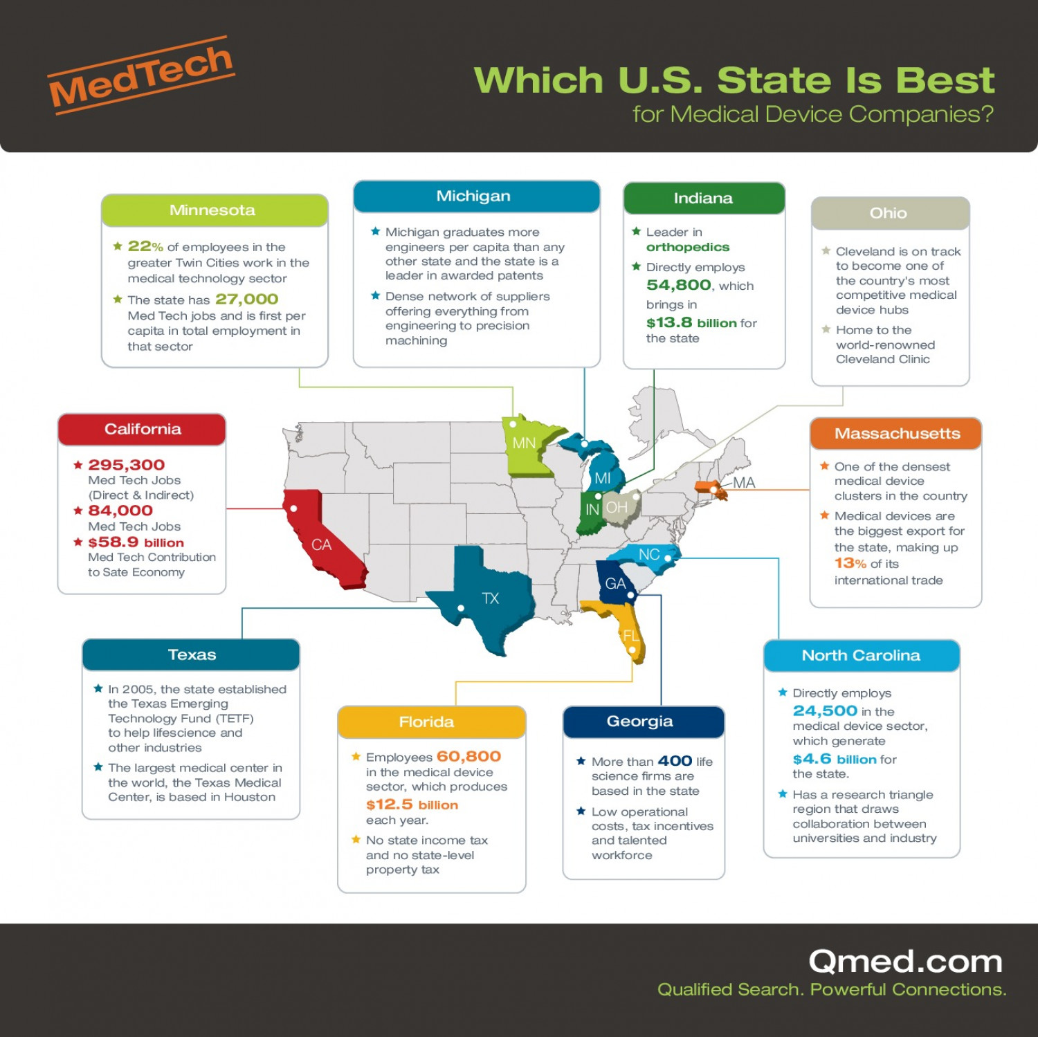 The Top 10 States for Medtech Infographic