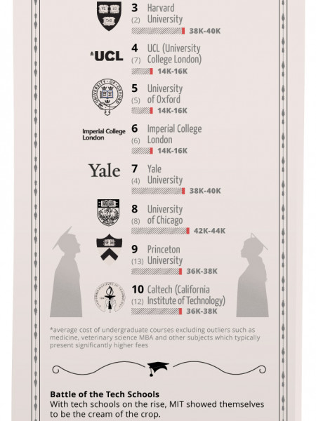 The top 10 universities around the world 2012 Infographic