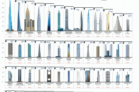 The Top 100 Countries With the Tallest Buildings Infographic