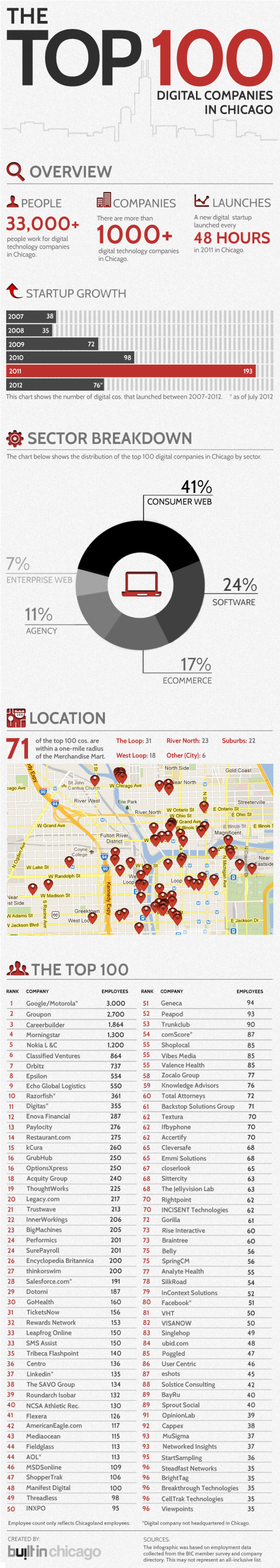The Top 100 Digital Companies in Chicago Infographic