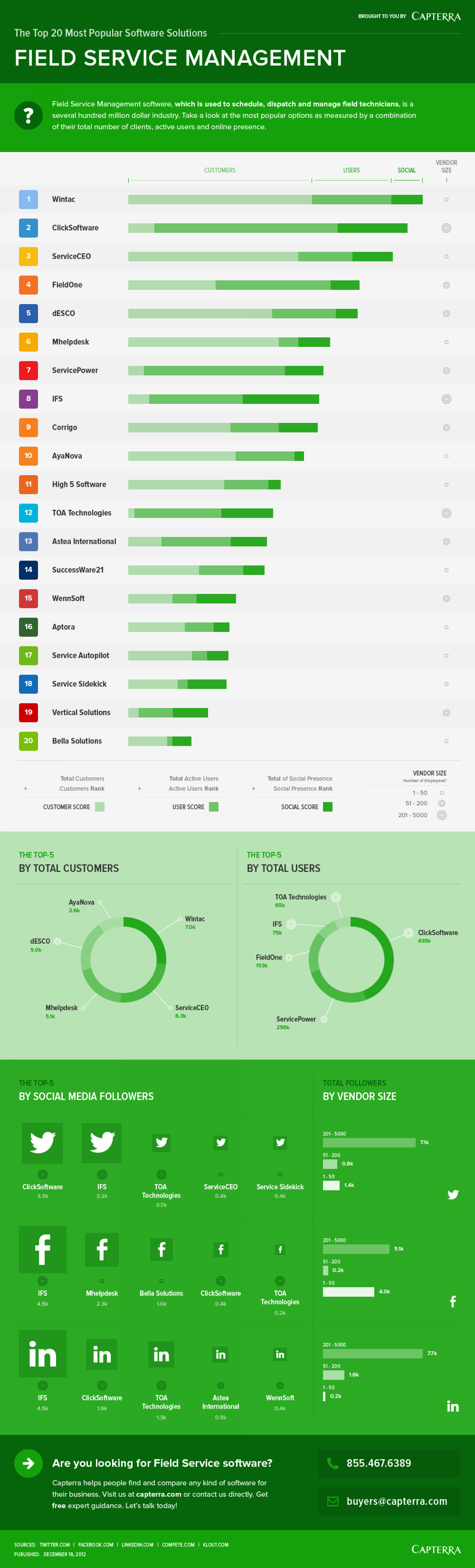 The Top 20 Most Popular Field Service Management Software Solutions Infographic