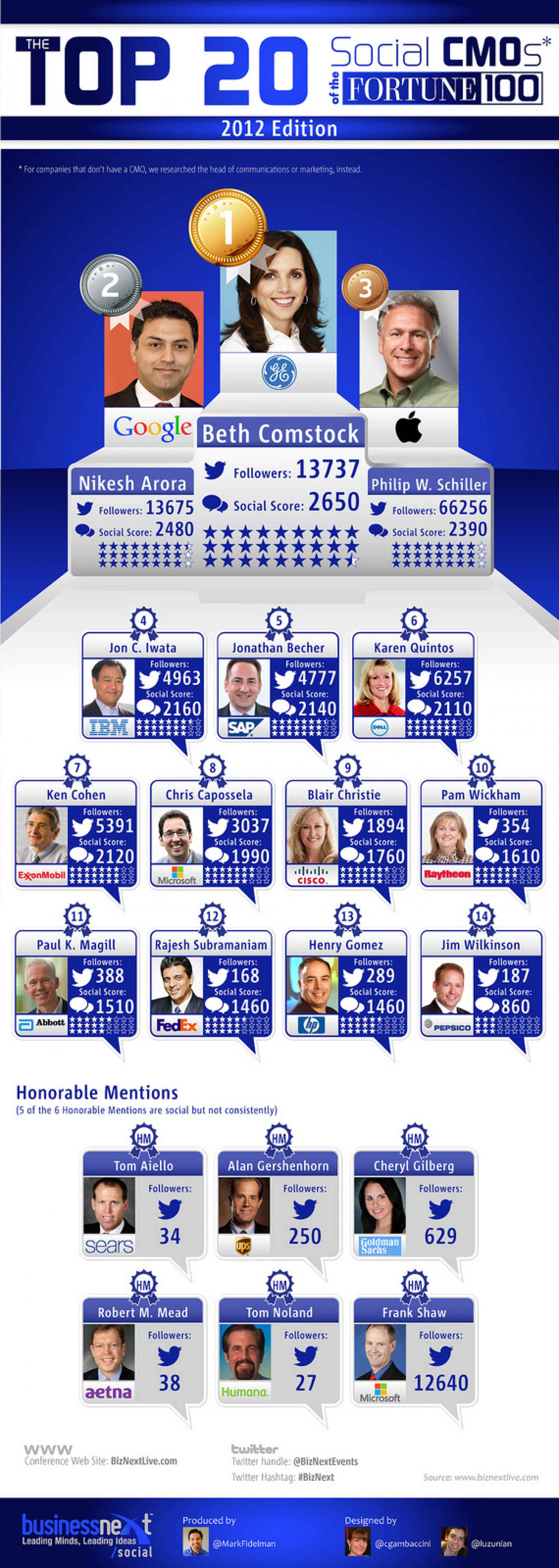 The Top 20 Most Social CMOs Infographic