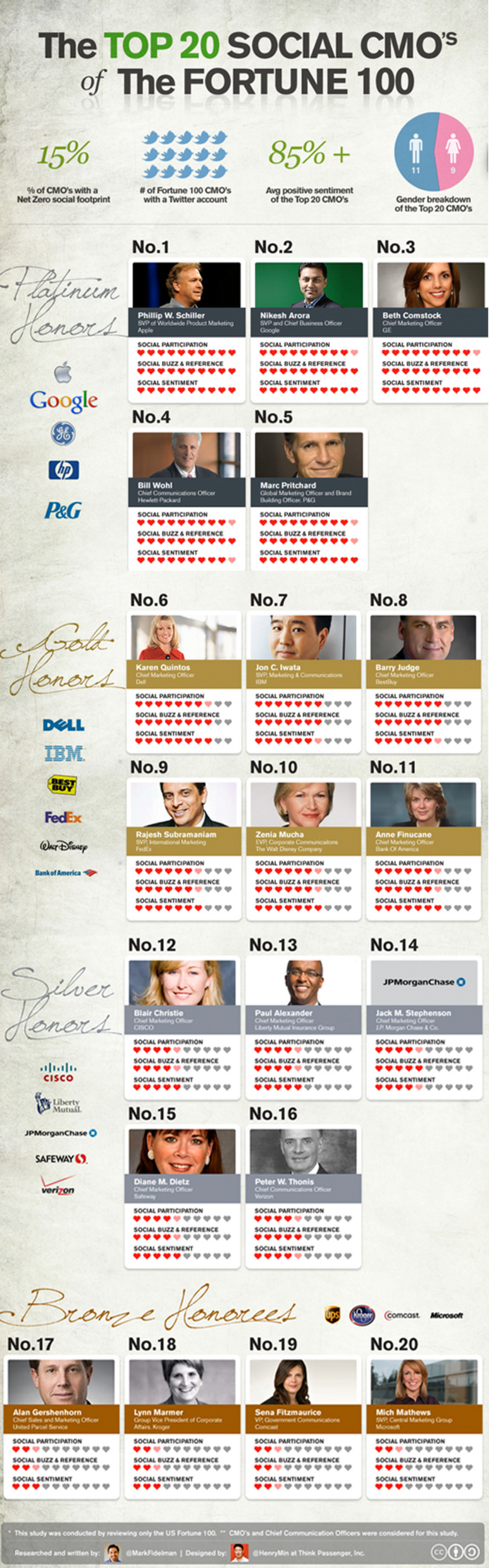 The Top 20 Social CMOs of the Fortune 100 Infographic