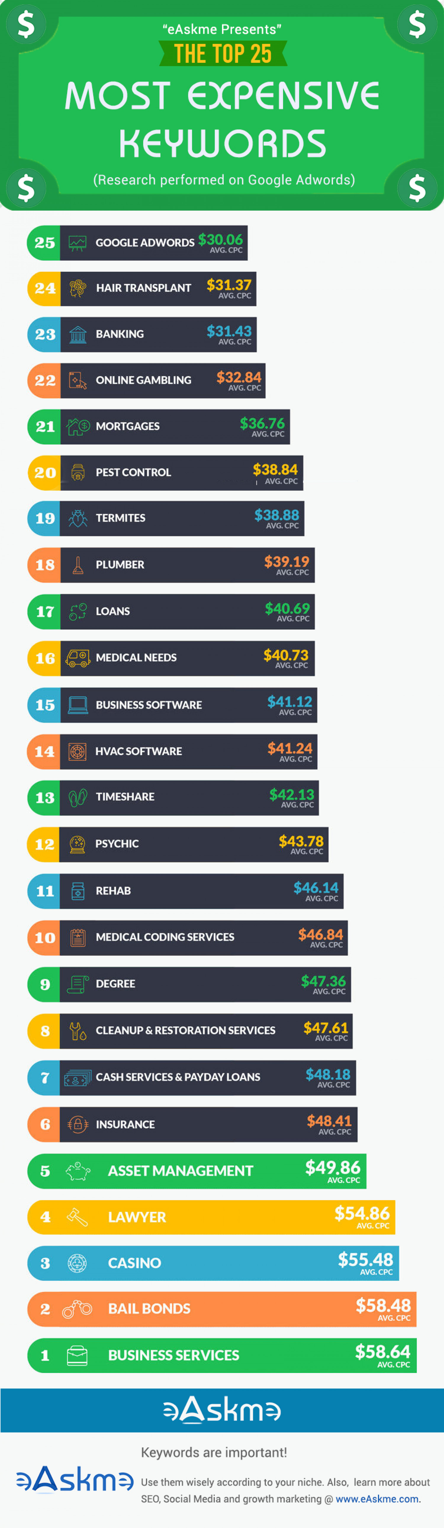 25 Most Expensive Adwords Keywords