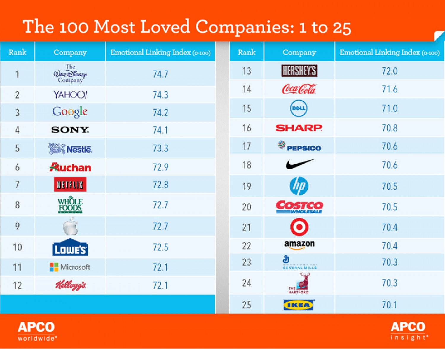 The Top 25 Most Loved Companies Infographic