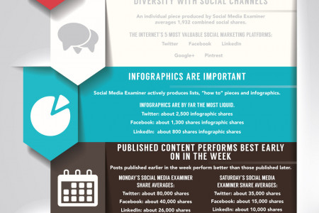 The Top 5 Digital Marketing Practices From Social Media Examiner to Be Absorbed ASAP Infographic