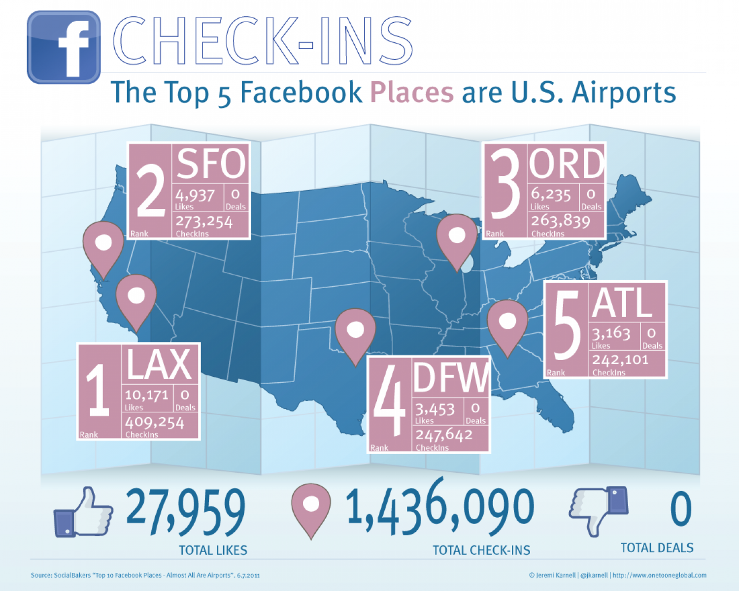 The Top 5 Facebook Places are U.S. Airports Infographic