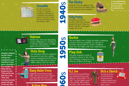 The Top 50 Christmas Toys of the Past 100 Years Infographic