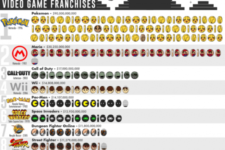 The Top 50 Highest-Grossing Video Game Franchises  Infographic