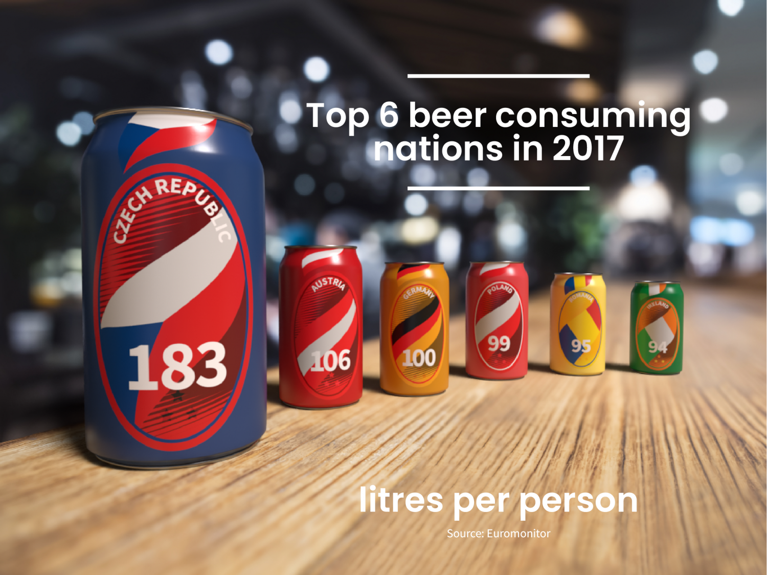 The Top 6 Beer Consuming Nations in 2017 Infographic