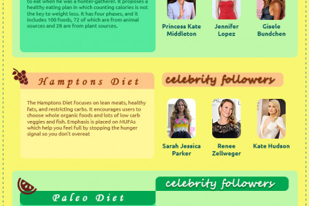 The Top 7 Celebrity Diets Infographic