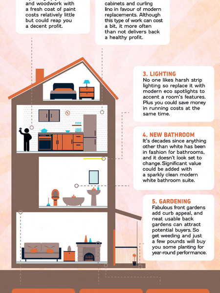 The Top 8 Home Improvements that could add thousands to the value of a property Infographic