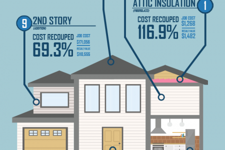 The Top 9 Home Improvements of 2016 Infographic