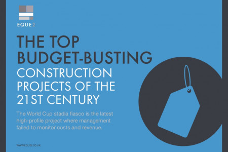 The top budget-busting construction projects of the 21st Century Infographic