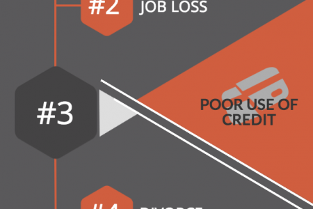 The Top Causes of Bankruptcy Infographic